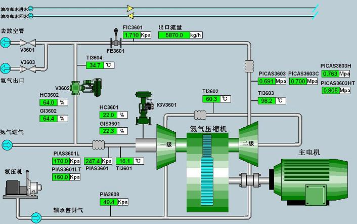 本方案基于采用西门子S7-400(或S7-300)控制站及上位机(或触摸屏)对压缩机组实现参数监控及控制。压缩机的重要参数及公用报警信号通过通讯模块通讯至DCS系统,通过硬接点信号DCS上可以进行机组的紧急停车或轻载操作。 主要控制功能: